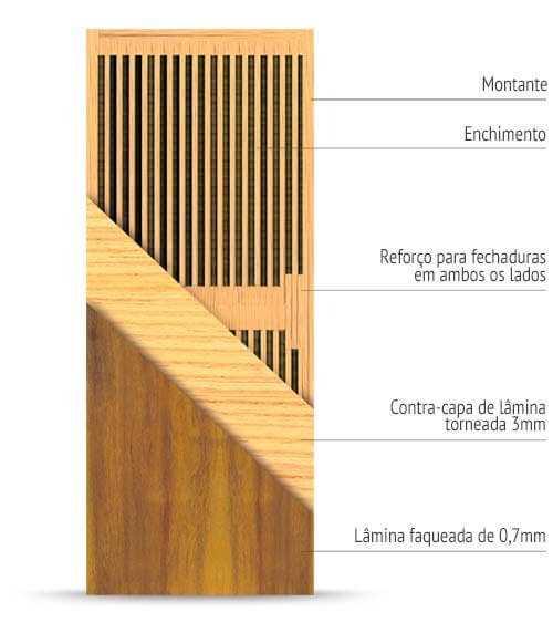 Estrutura Interna da Porta